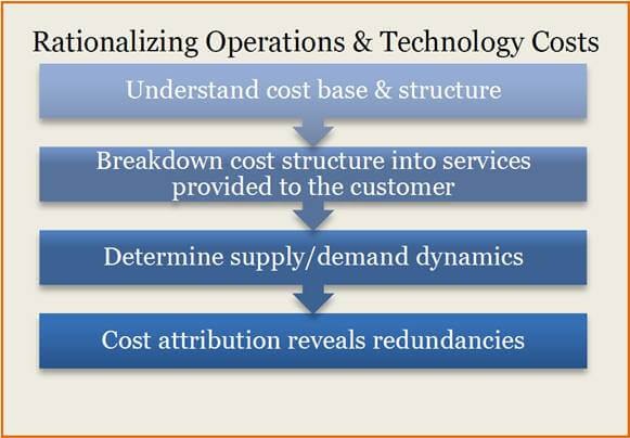 Rationalizing Operations & Technology Costs